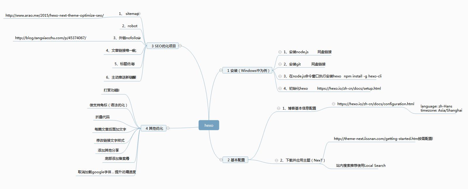 hexo从搭建到优化详解内容图